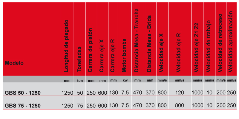 caracteristicas plegadora blecken bgs alta velocidad